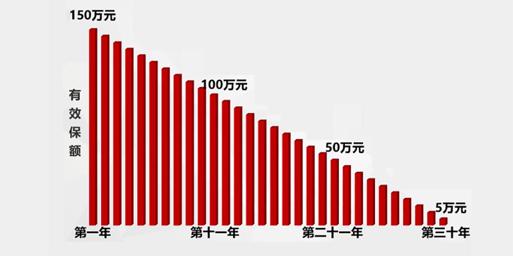 定期寿险买到多少岁合适?保障期限越长越好吗