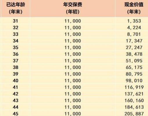 中国人寿哪个重疾险种最好呢?推荐购买的理由是什么?