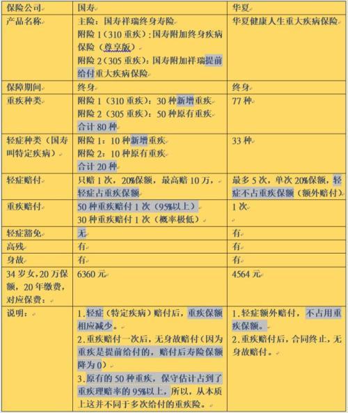 国寿福终身寿险怎么样?具体条款有哪些?