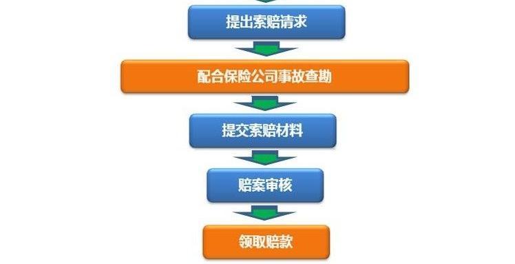 寿险理赔流程包括哪些?理赔过程中需要注意什么?