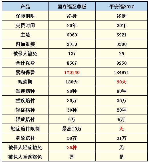 国寿福终身寿险怎么样呢?产品优势有哪些?