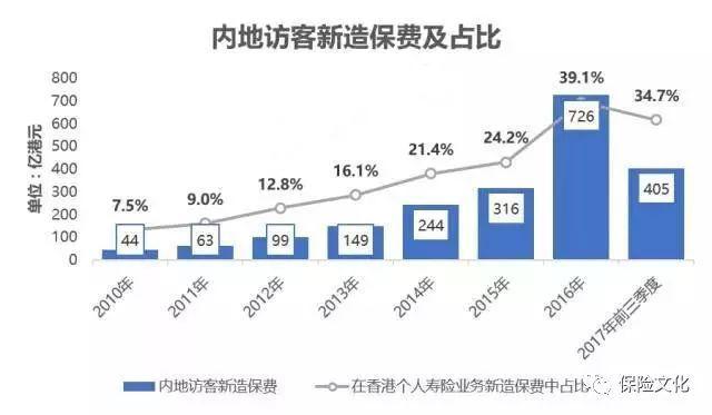 香港保险欲与内地保险集团互联互通「揭秘分享」
