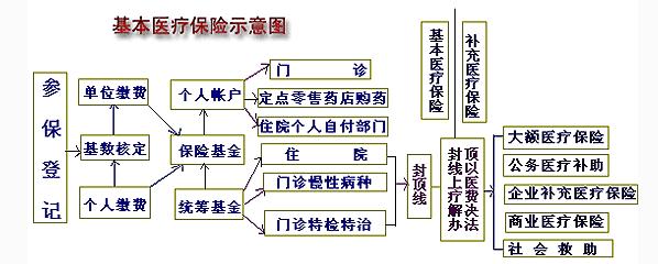 天津提高基本医疗保险门急诊待遇水平「免费分享」
