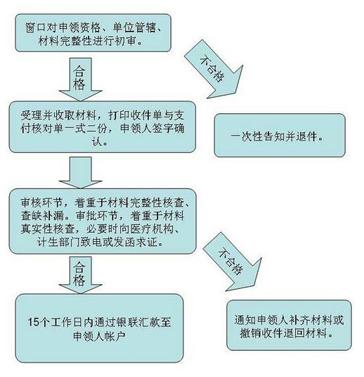 上海生育保险报销条件,流程,标准「纯干货」