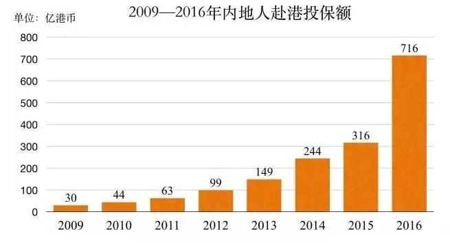"""理性分析香港保险""""内""""与""""外""""的八大优势「内部资料」"""