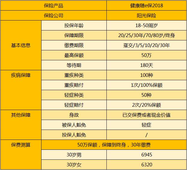 阳光健康随e保2018.png