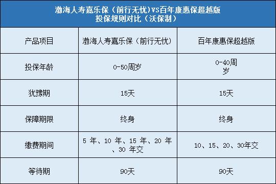渤海人寿嘉乐保重疾险怎么样?值不值得购买?