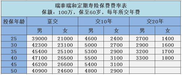 瑞泰瑞和定期寿险价目表